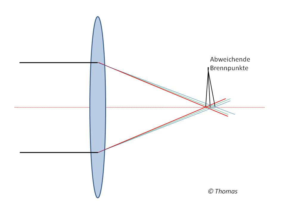 Schema Chromatische Aberration